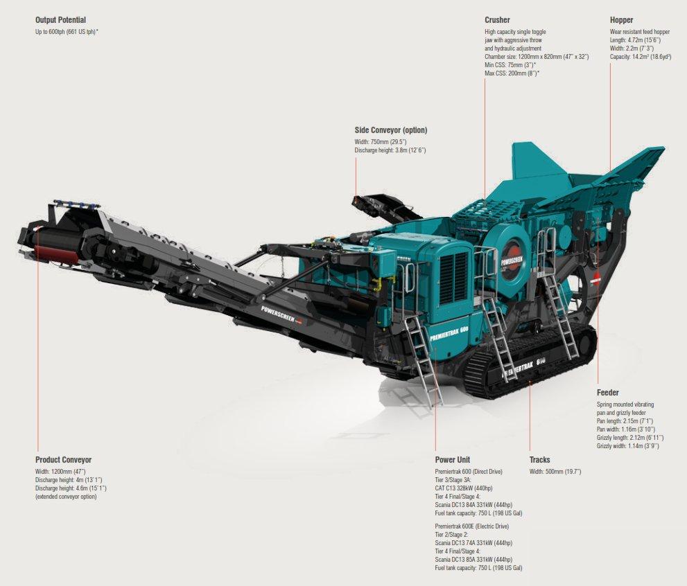Premiertrak 600 Crusher image